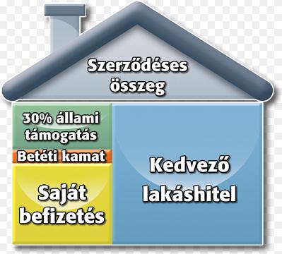 A lakástakarék